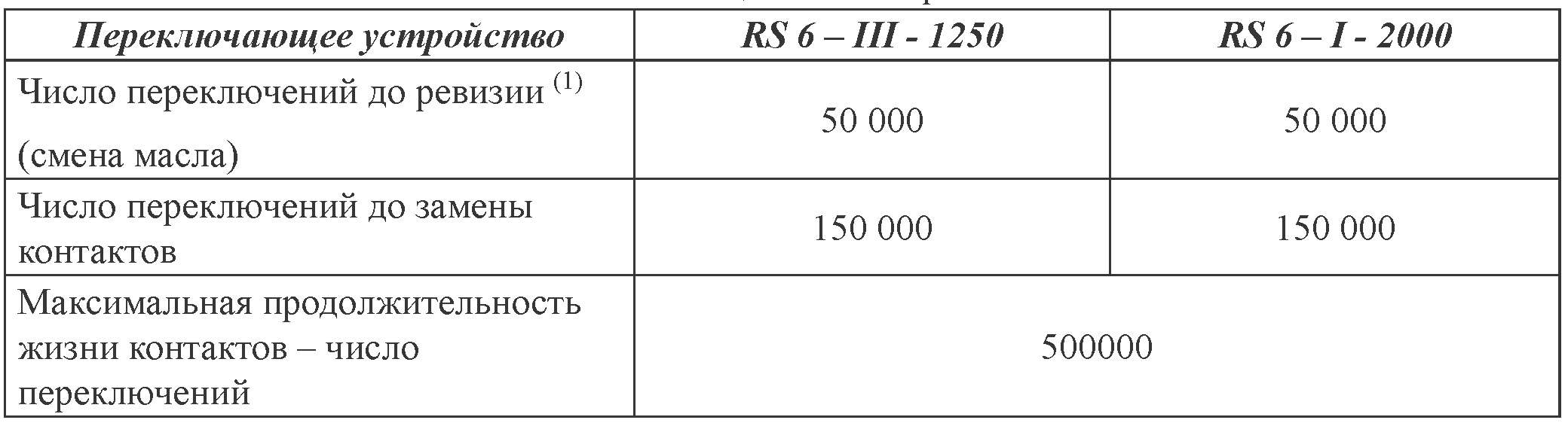 Электрическая и механическая выносливость переключающего устройства серии RS 6 / 6.3