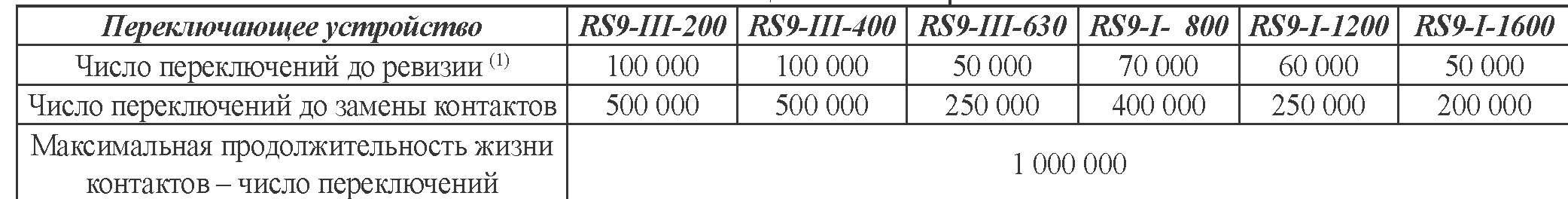 Электрическая и механическая выносливость переключающих устройств серии RS 9 / 9.3