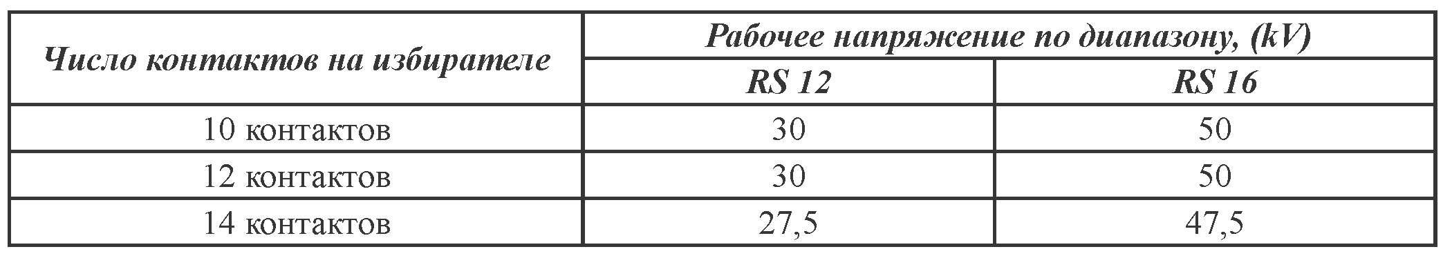 Номинальная переключающая способность, ступенчатые напряжения переключающих устройств серии RS 12 / 16