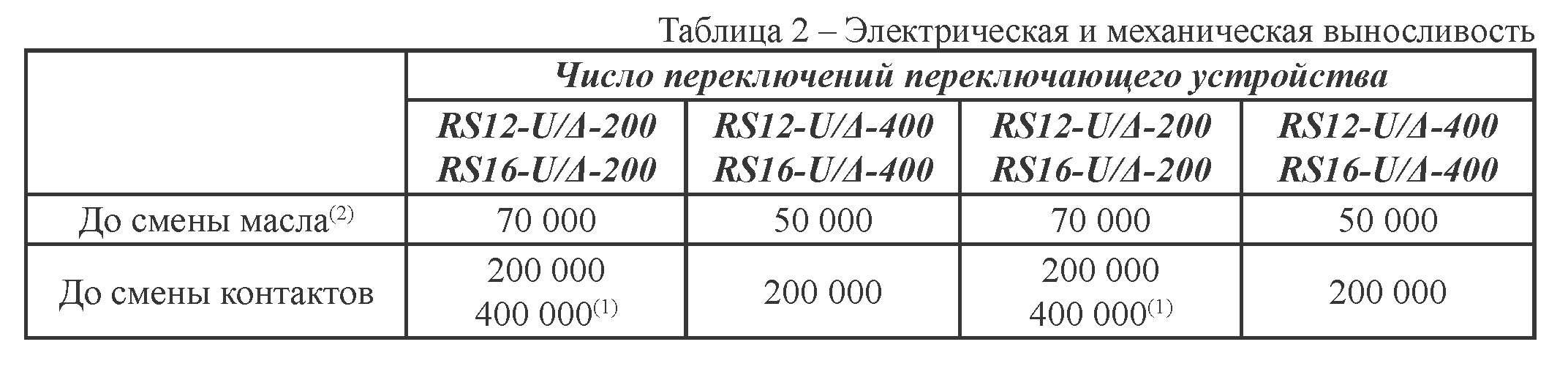 Электрическая и механическая выносливость переключающего устройства серии RS 12 / 16